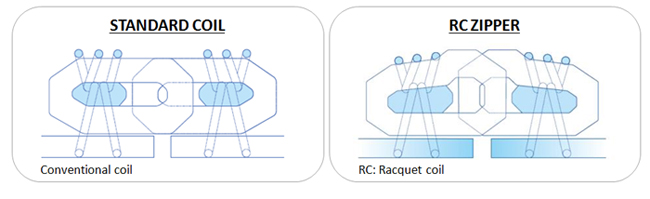 Rc Racquet Coil Ykk Fastening Products Group